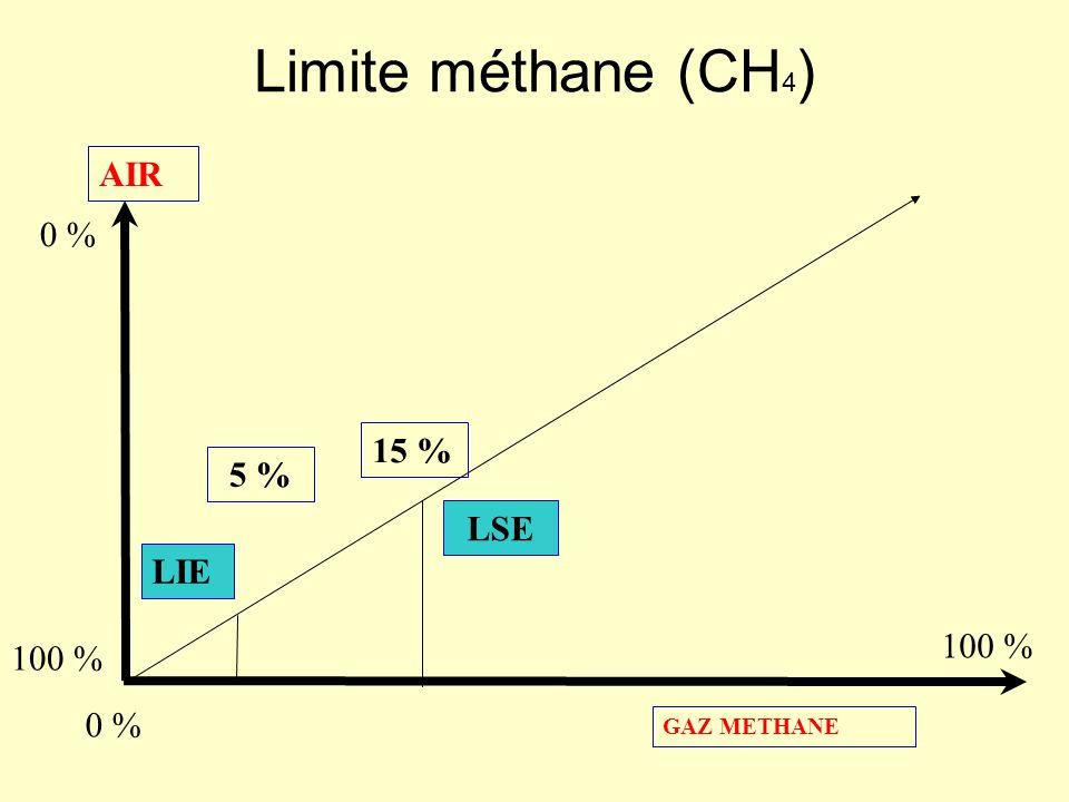 Limite méthane (CH4) AIR 0 % 15 % 5 % LSE LIE 100 % 100 % 0 %
