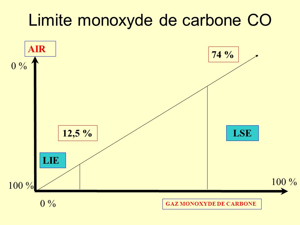 Limite monoxyde de carbone CO