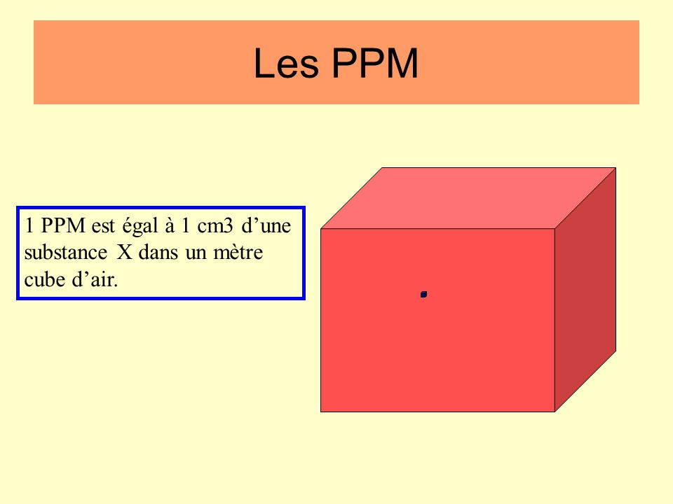 Les PPM 1 PPM est égal à 1 cm3 d'une substance X dans un mètre cube d'air.