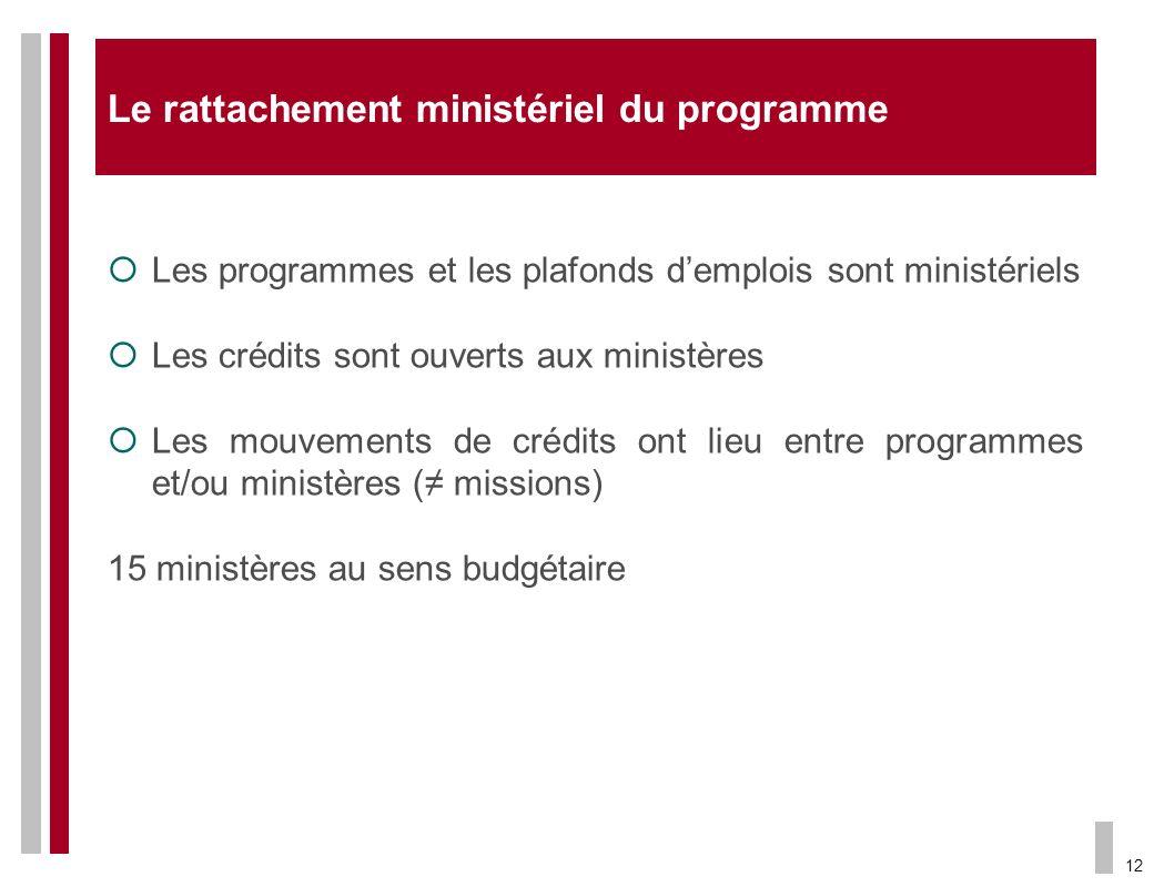 Le rattachement ministériel du programme
