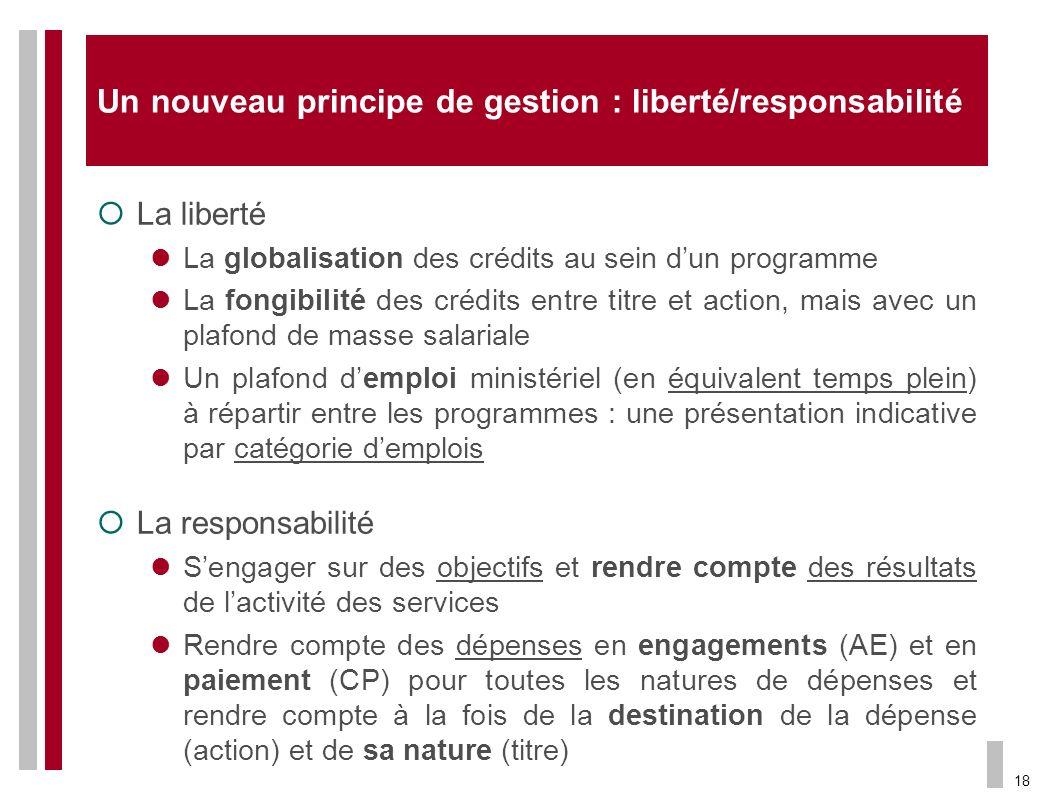 Un nouveau principe de gestion : liberté/responsabilité