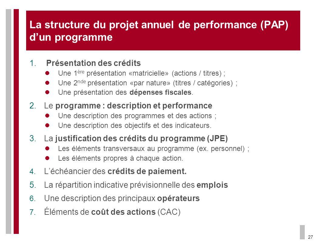 La structure du projet annuel de performance (PAP) d'un programme