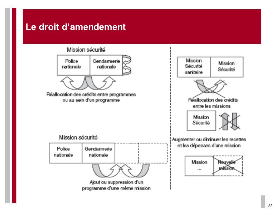 Le droit d'amendement