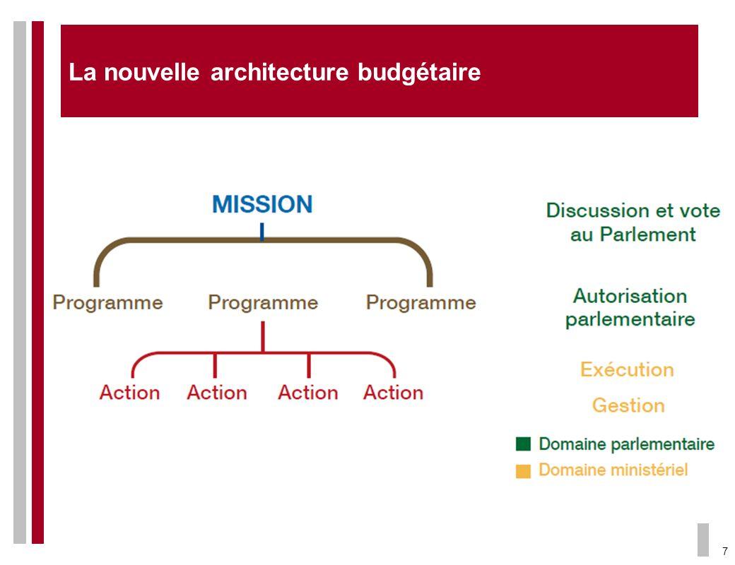 La nouvelle architecture budgétaire
