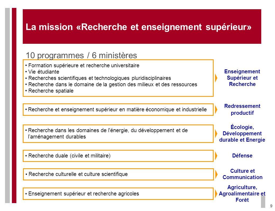 La mission «Recherche et enseignement supérieur»
