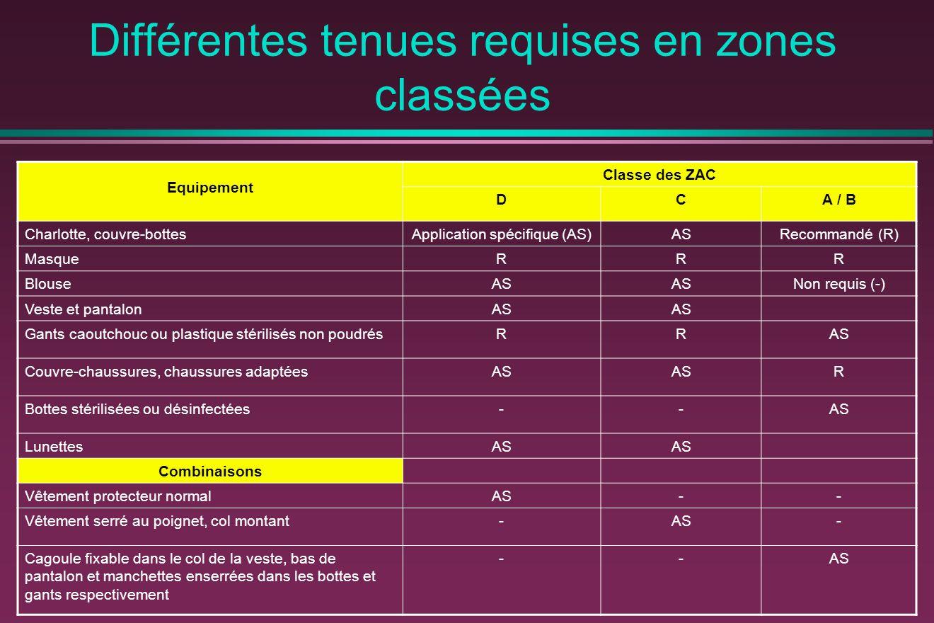 Différentes tenues requises en zones classées