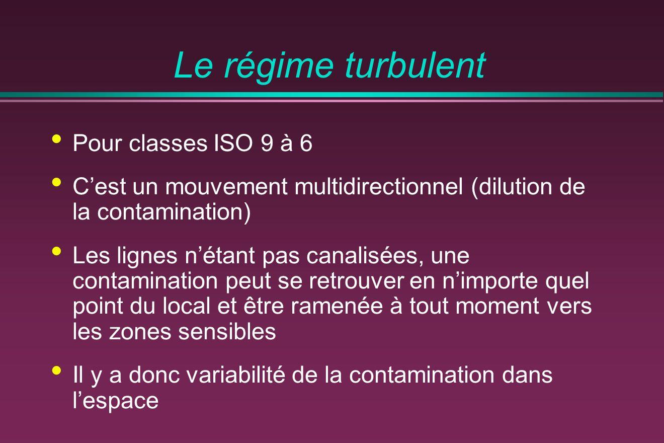Le régime turbulent Pour classes ISO 9 à 6