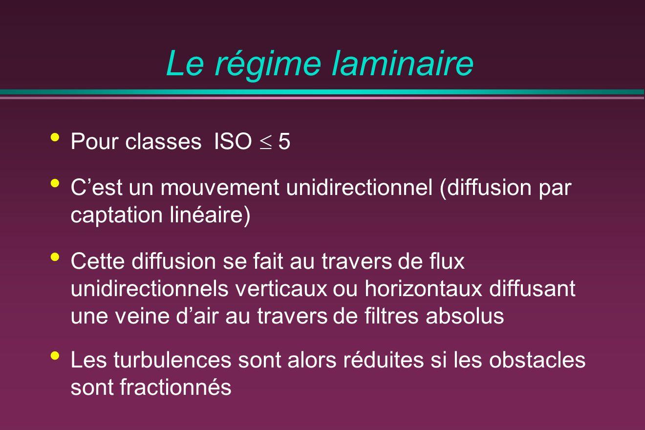 Le régime laminaire Pour classes ISO  5
