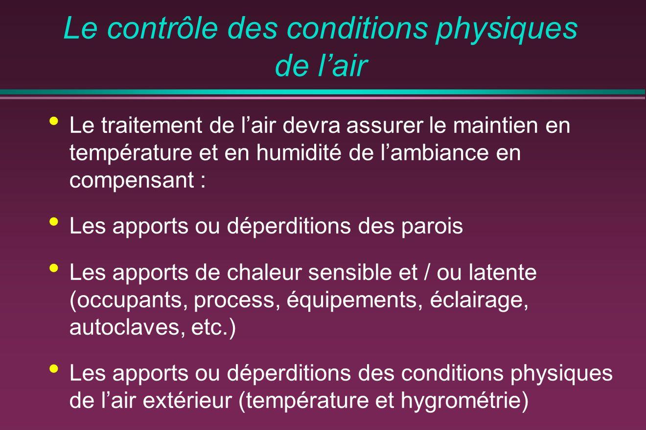 Le contrôle des conditions physiques de l'air