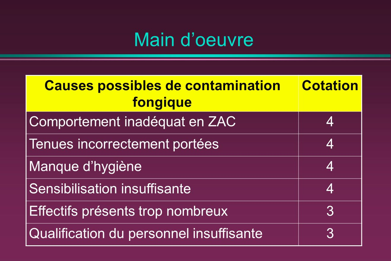 Causes possibles de contamination fongique