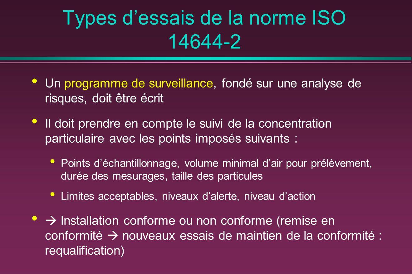 Types d'essais de la norme ISO 14644-2