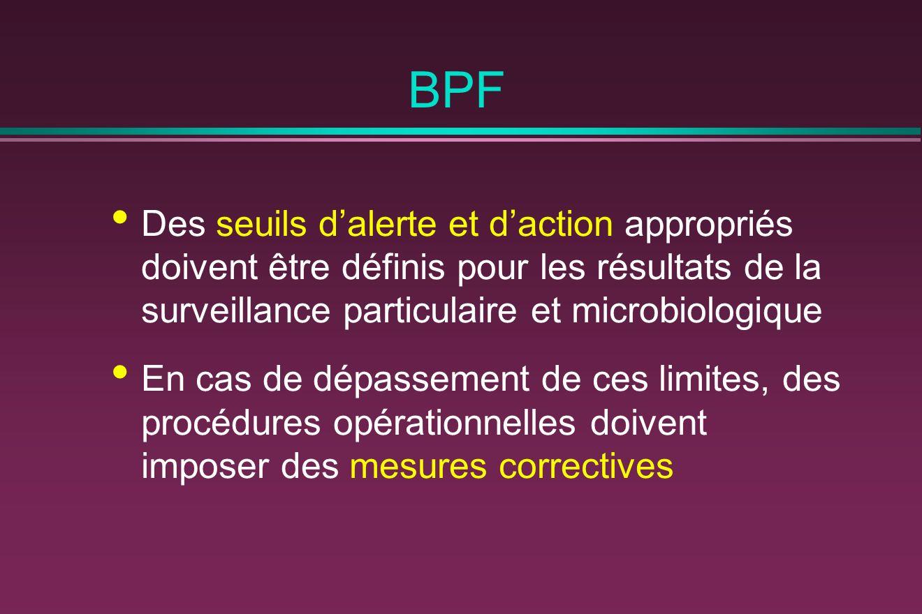 BPF Des seuils d'alerte et d'action appropriés doivent être définis pour les résultats de la surveillance particulaire et microbiologique.