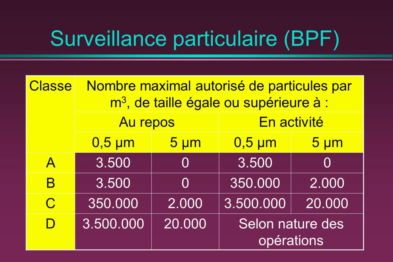 Surveillance particulaire (BPF)