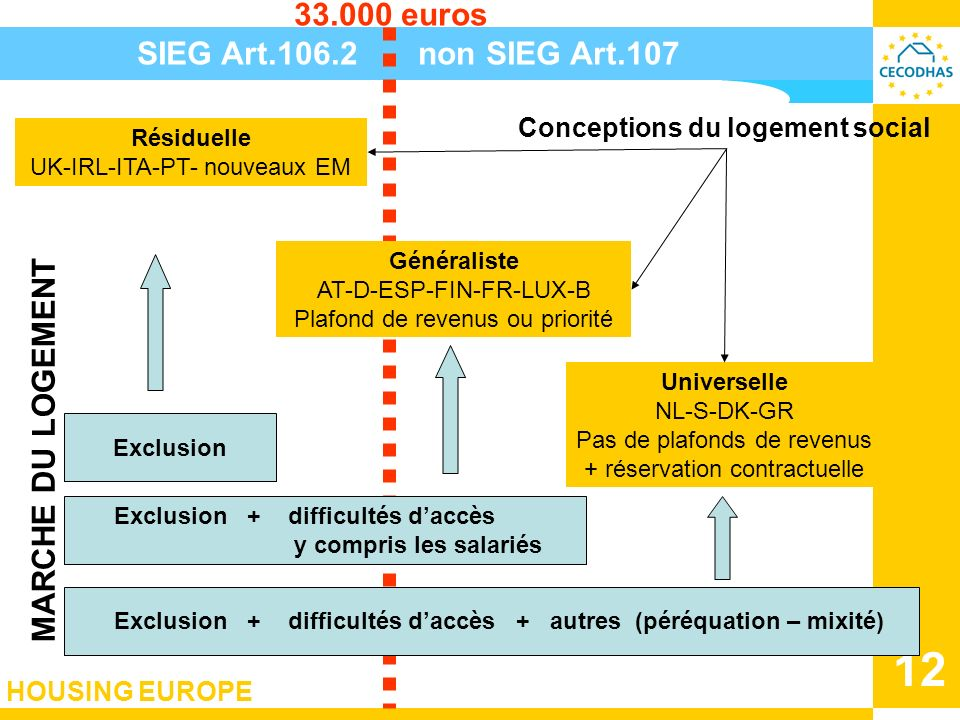 33.000 euros SIEG Art.106.2 non SIEG Art.107 MARCHE DU LOGEMENT