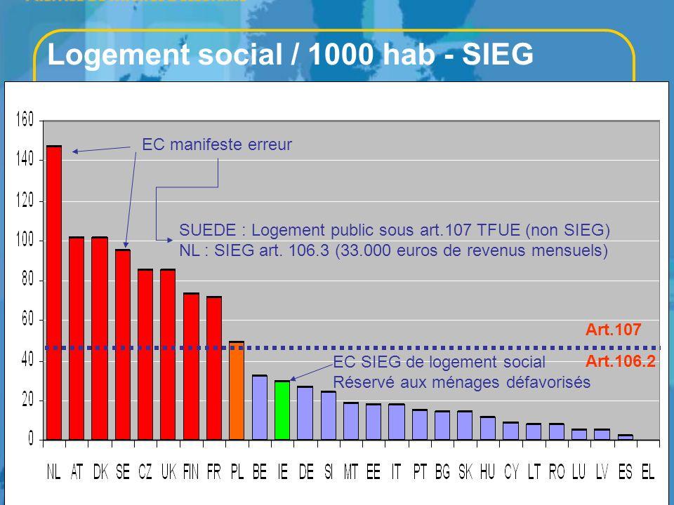 Logement social / 1000 hab - SIEG
