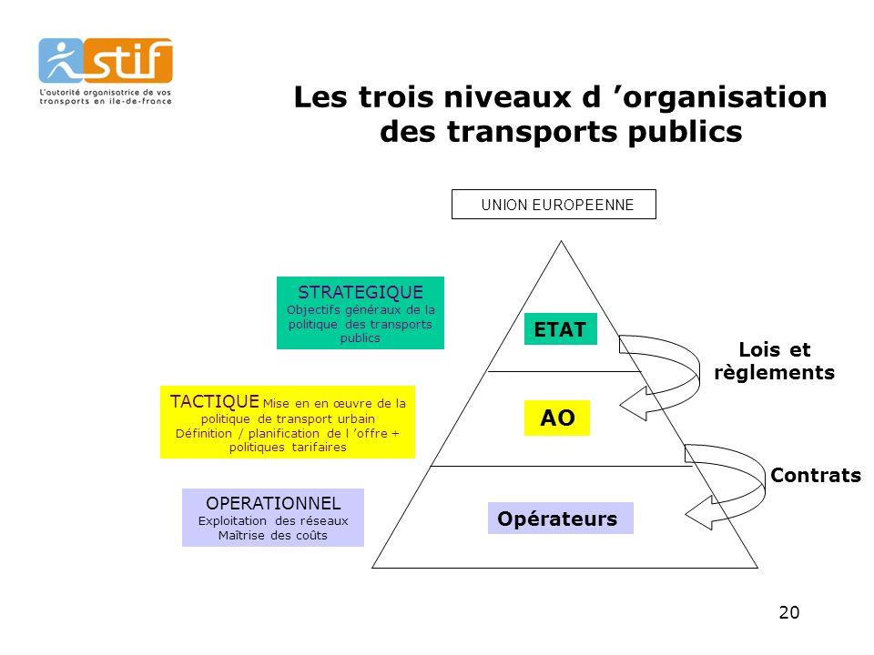 Les trois niveaux d 'organisation des transports publics