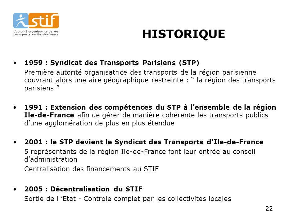 HISTORIQUE 1959 : Syndicat des Transports Parisiens (STP)