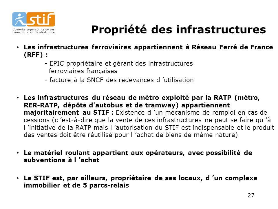 Propriété des infrastructures