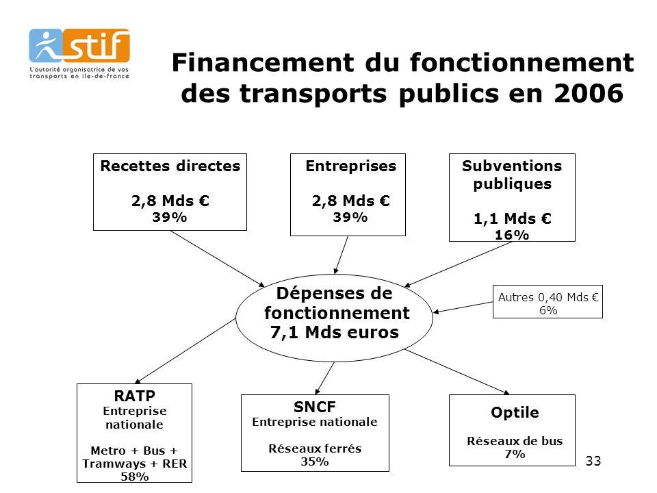 Financement du fonctionnement des transports publics en 2006
