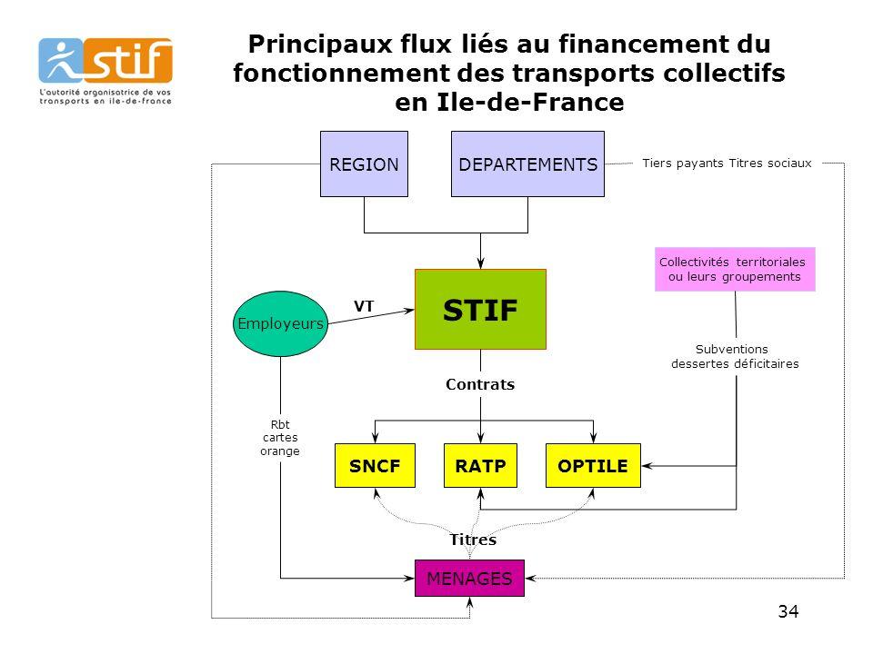 Principaux flux liés au financement du fonctionnement des transports collectifs en Ile-de-France