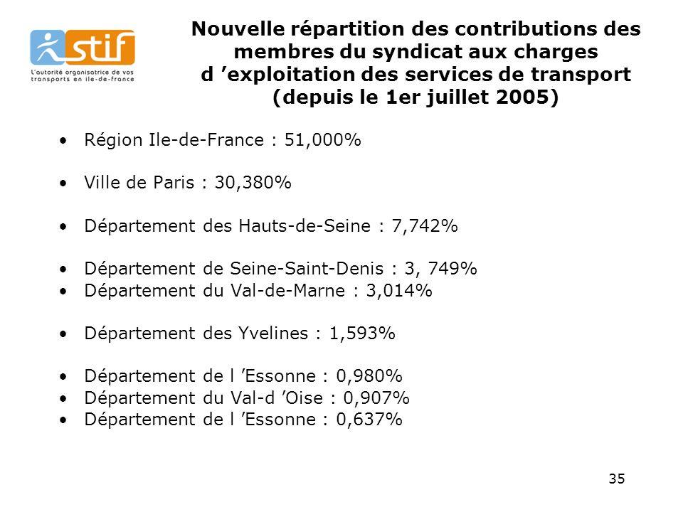 Nouvelle répartition des contributions des membres du syndicat aux charges d 'exploitation des services de transport (depuis le 1er juillet 2005)