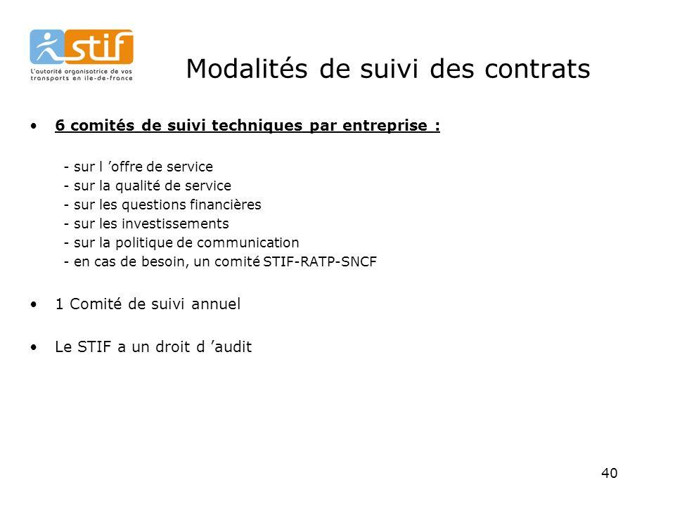 Modalités de suivi des contrats