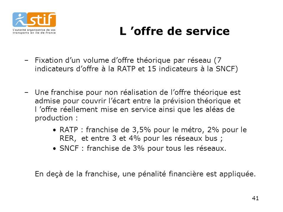 L 'offre de service Fixation d'un volume d'offre théorique par réseau (7 indicateurs d'offre à la RATP et 15 indicateurs à la SNCF)