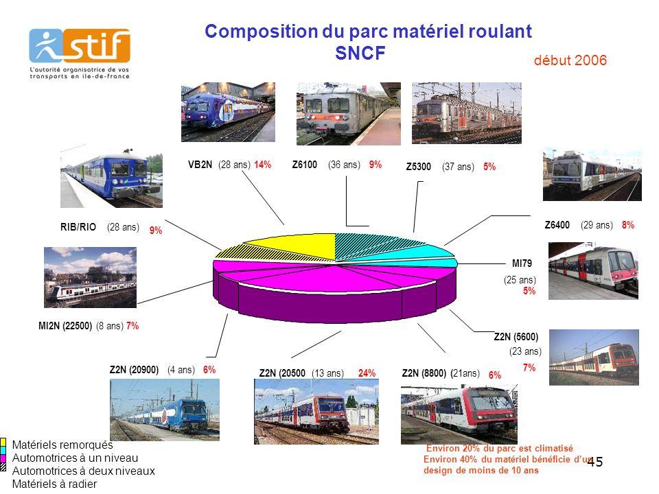 Composition du parc matériel roulant SNCF
