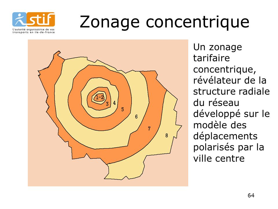 Zonage concentrique