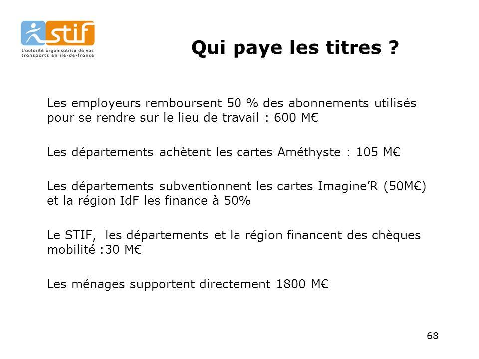 Qui paye les titres Les employeurs remboursent 50 % des abonnements utilisés pour se rendre sur le lieu de travail : 600 M€