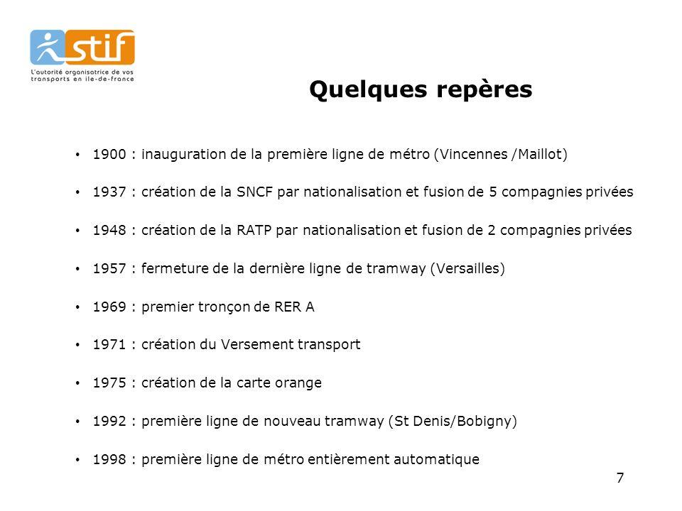Quelques repères 1900 : inauguration de la première ligne de métro (Vincennes /Maillot)
