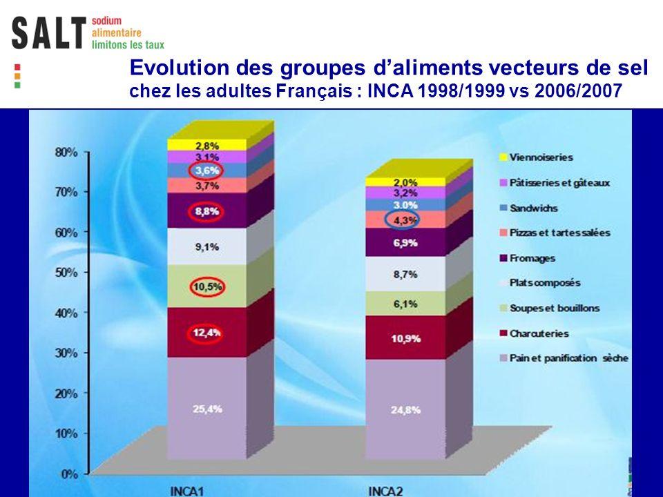 Evolution des groupes d'aliments vecteurs de sel chez les adultes Français : INCA 1998/1999 vs 2006/2007