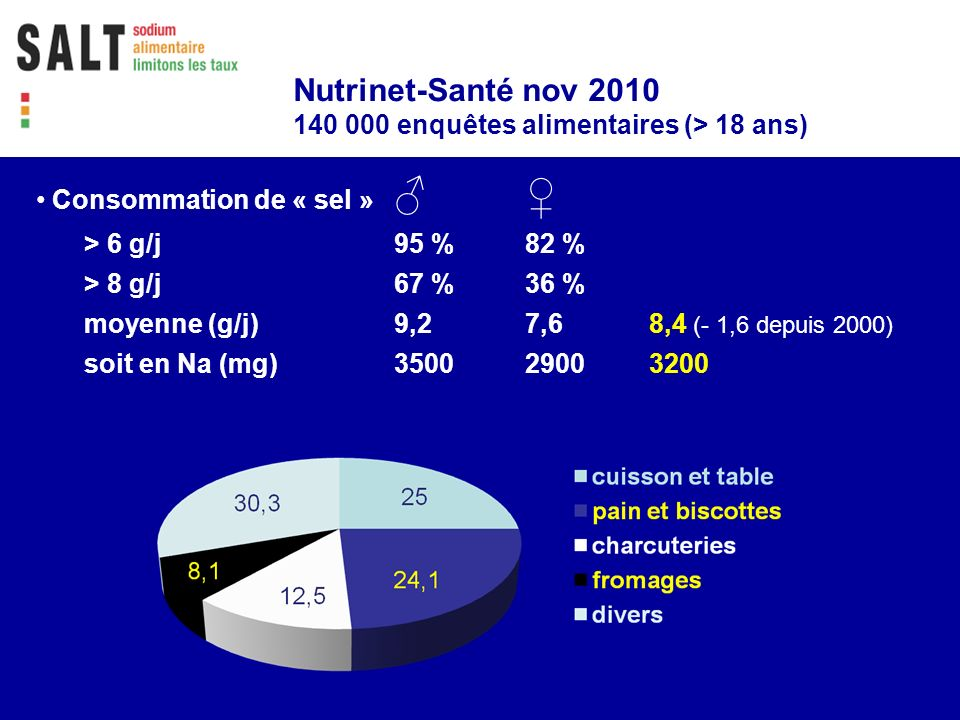Nutrinet-Santé nov 2010 140 000 enquêtes alimentaires (> 18 ans)