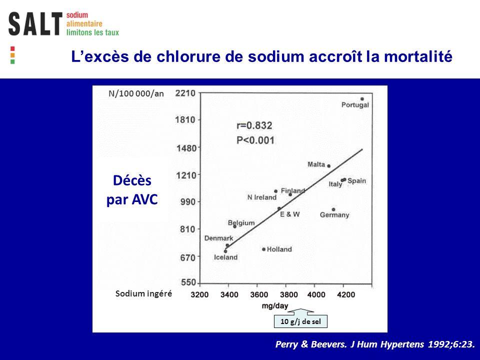 L'excès de chlorure de sodium accroît la mortalité