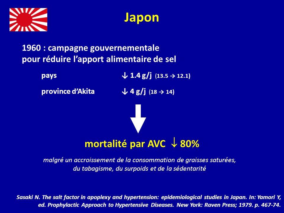Japon mortalité par AVC  80%