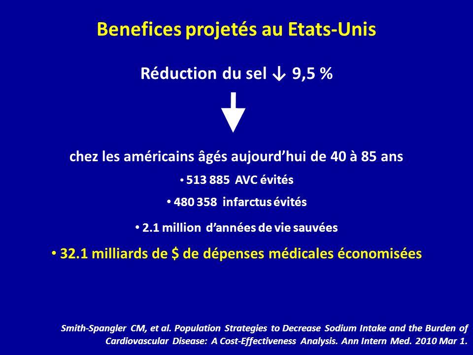 Benefices projetés au Etats-Unis