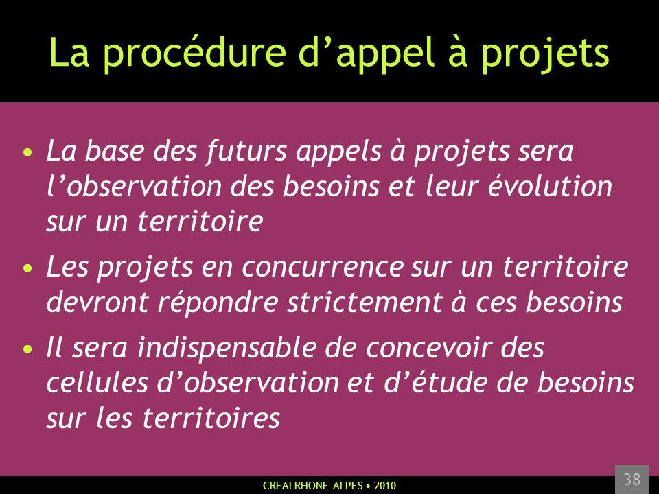 La procédure d'appel à projets