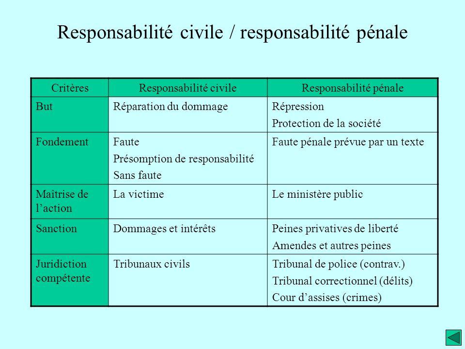 Responsabilité civile / responsabilité pénale