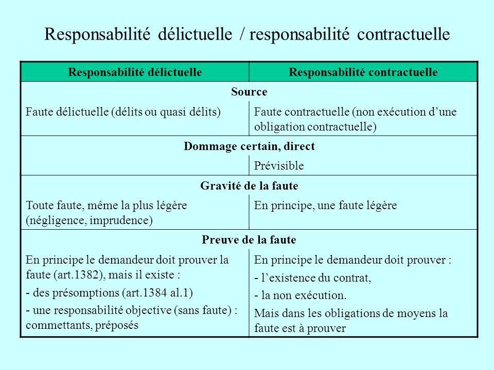 Responsabilité délictuelle / responsabilité contractuelle