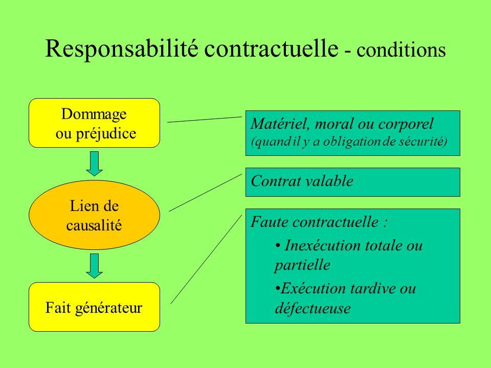 Responsabilité contractuelle - conditions