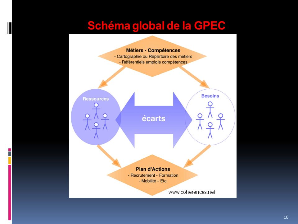 Schéma global de la GPEC