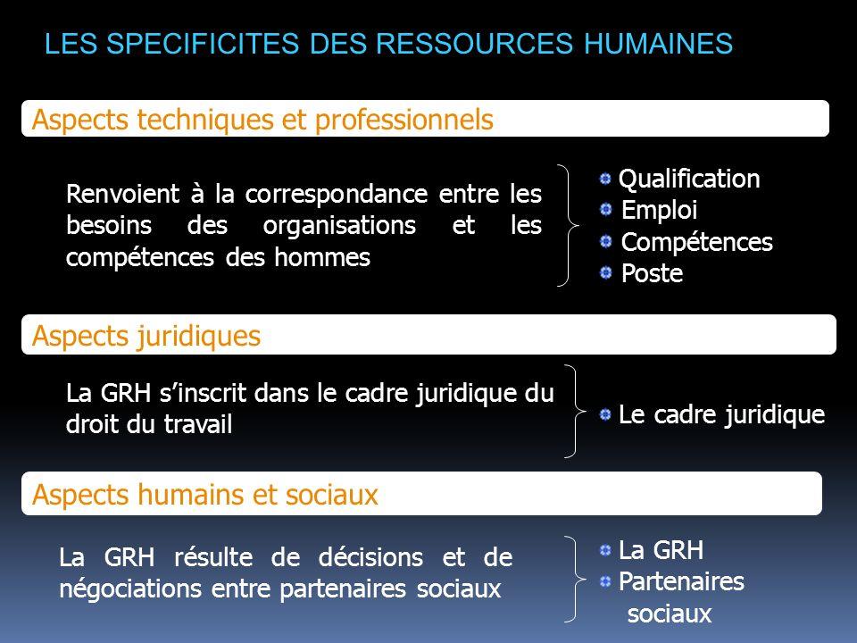 LES SPECIFICITES DES RESSOURCES HUMAINES