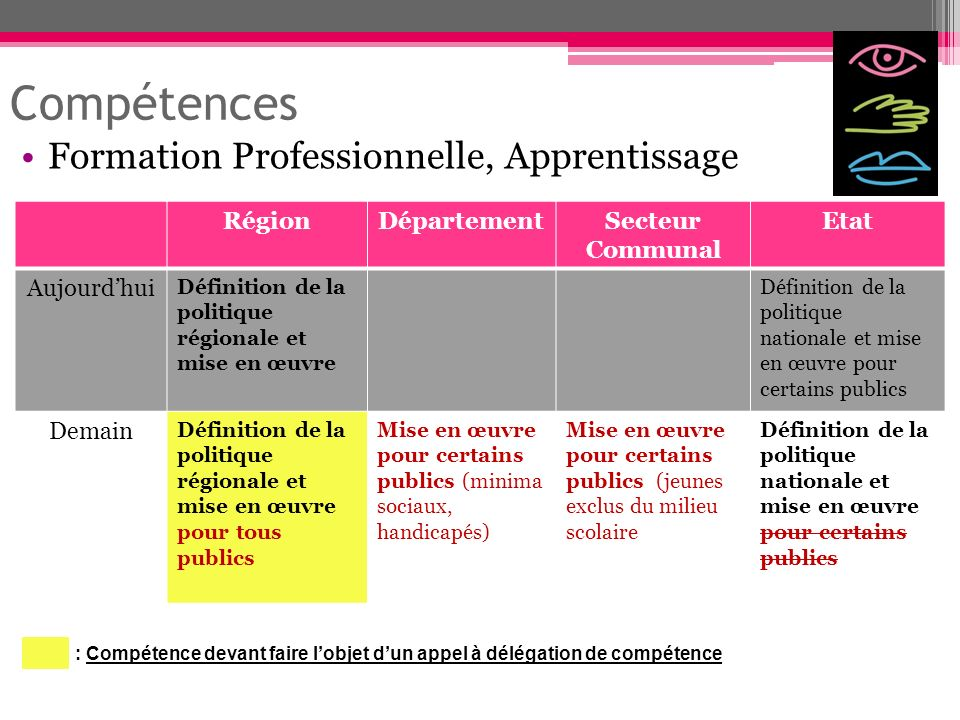 Compétences Formation Professionnelle, Apprentissage Région