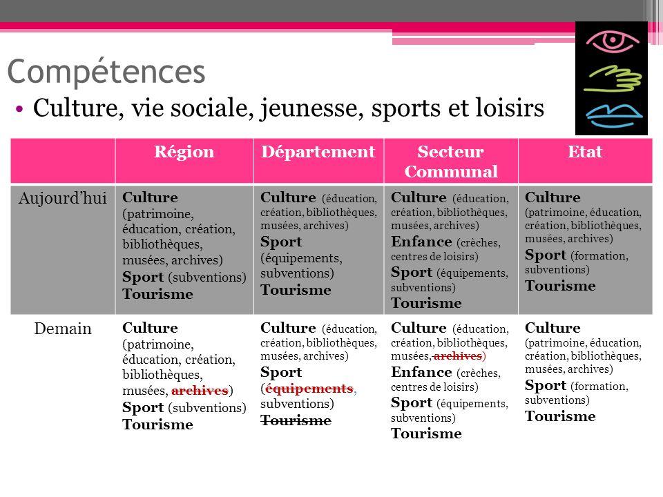 Compétences Culture, vie sociale, jeunesse, sports et loisirs Région