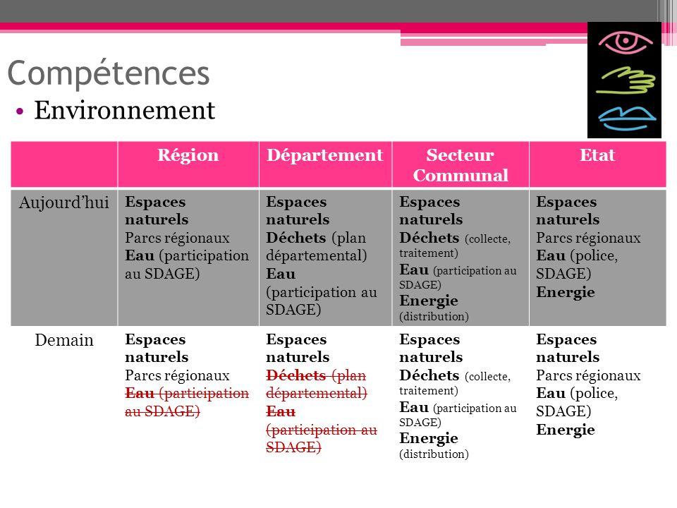 Compétences Environnement Région Département Secteur Communal Etat