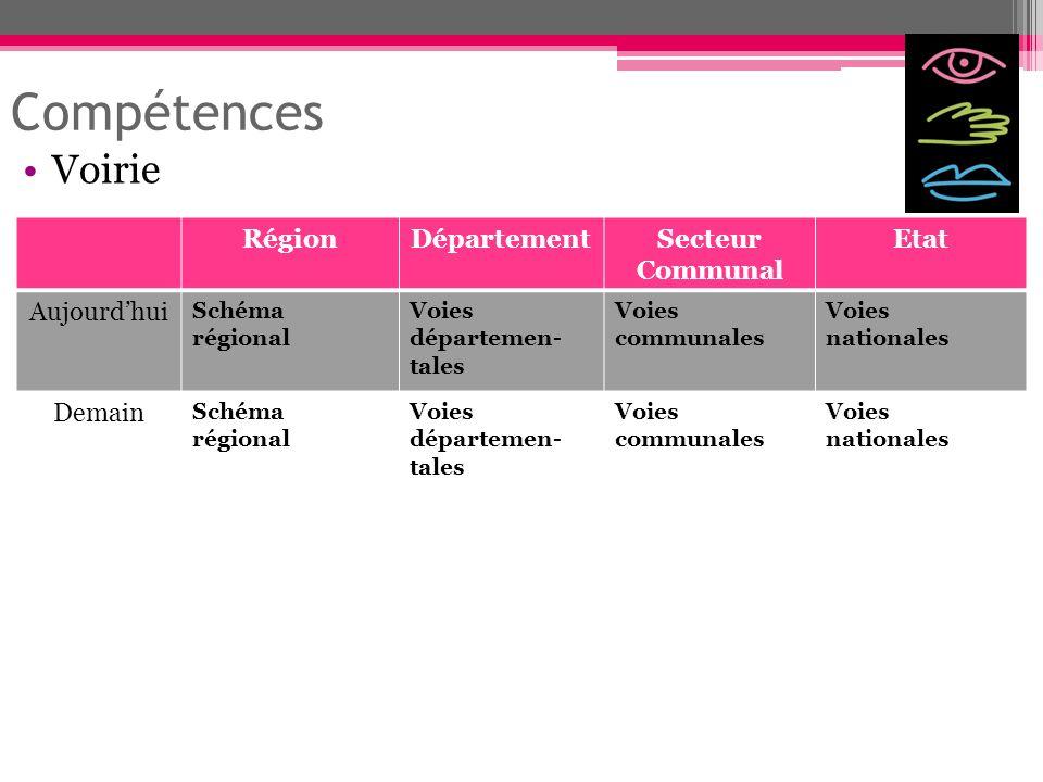 Compétences Voirie Région Département Secteur Communal Etat