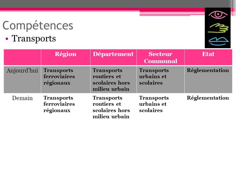 Compétences Transports Région Département Secteur Communal Etat