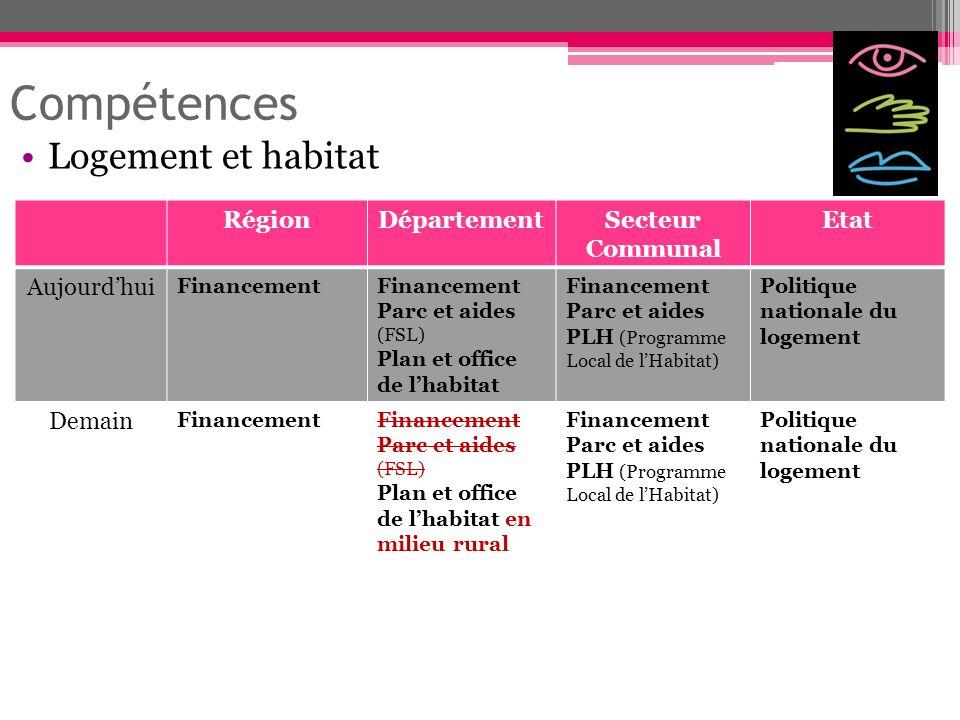 Compétences Logement et habitat Région Département Secteur Communal