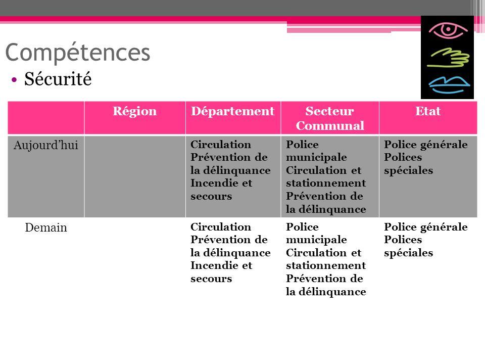 Compétences Sécurité Région Département Secteur Communal Etat