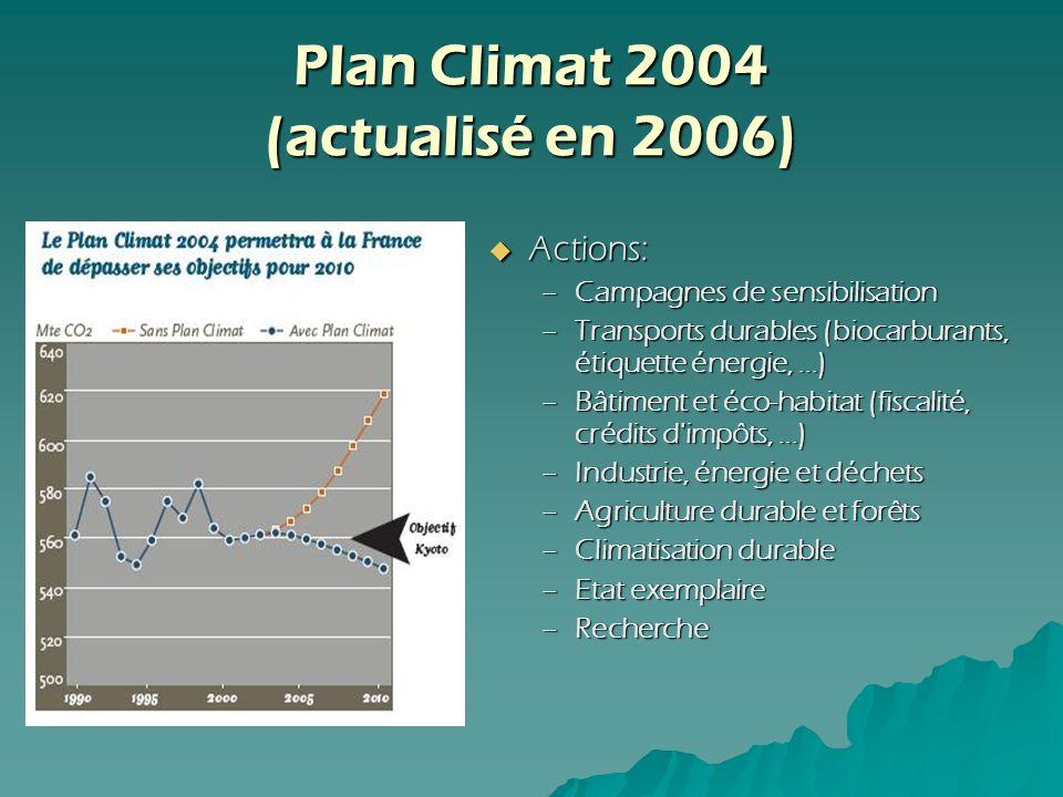 Plan Climat 2004 (actualisé en 2006)